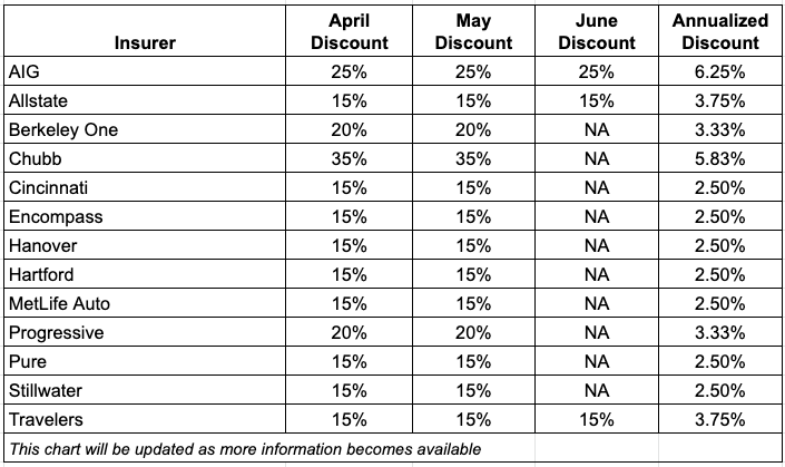 auto discount chart