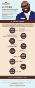 P&C Market Forecast 2021 Infographic